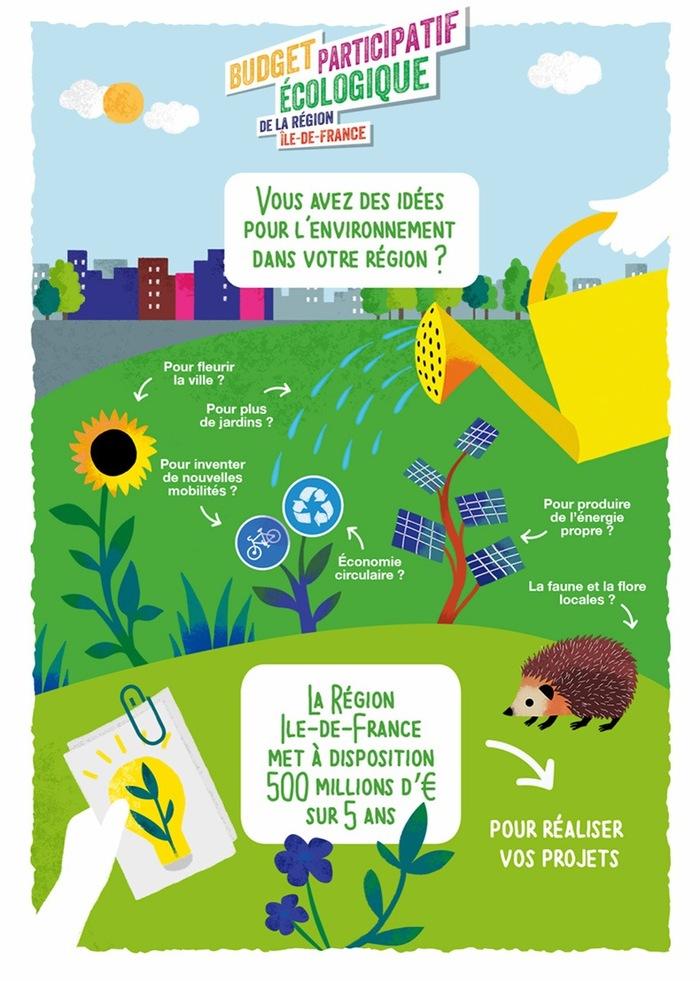 Vote pour un budget participatif par la région Ile-de-France