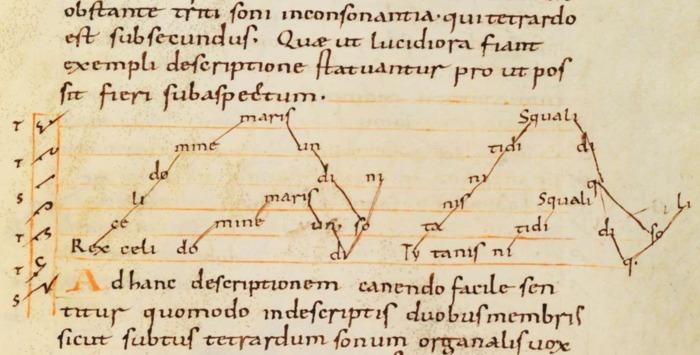 Séance du séminaire La lettre et la ligne III - Images de sons, CEEI/THALIM