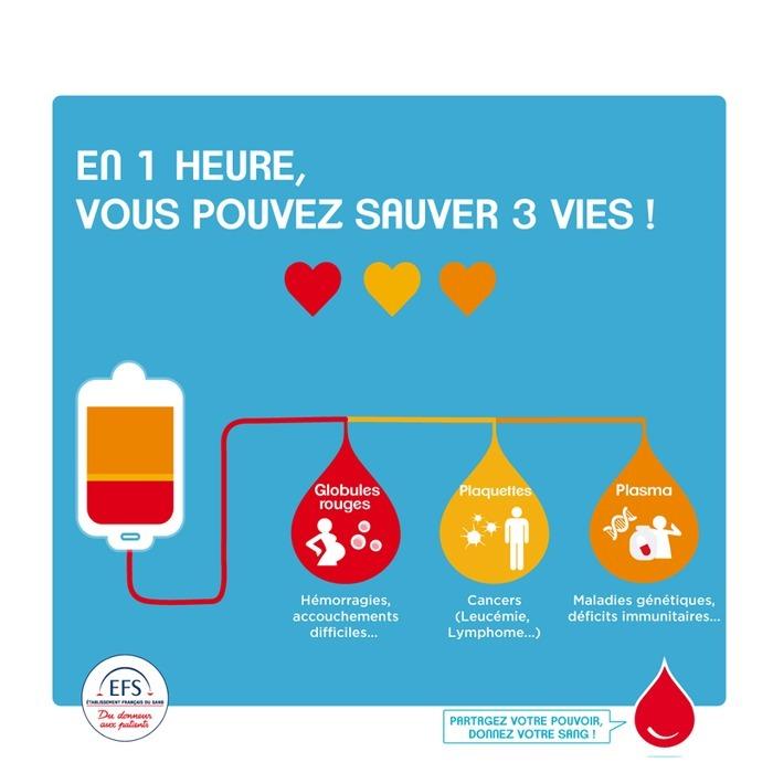 Tous mobilisés pour le don du sang