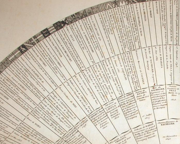 Journées du patrimoine 2019 - Atelier de découverte de la généalogie
