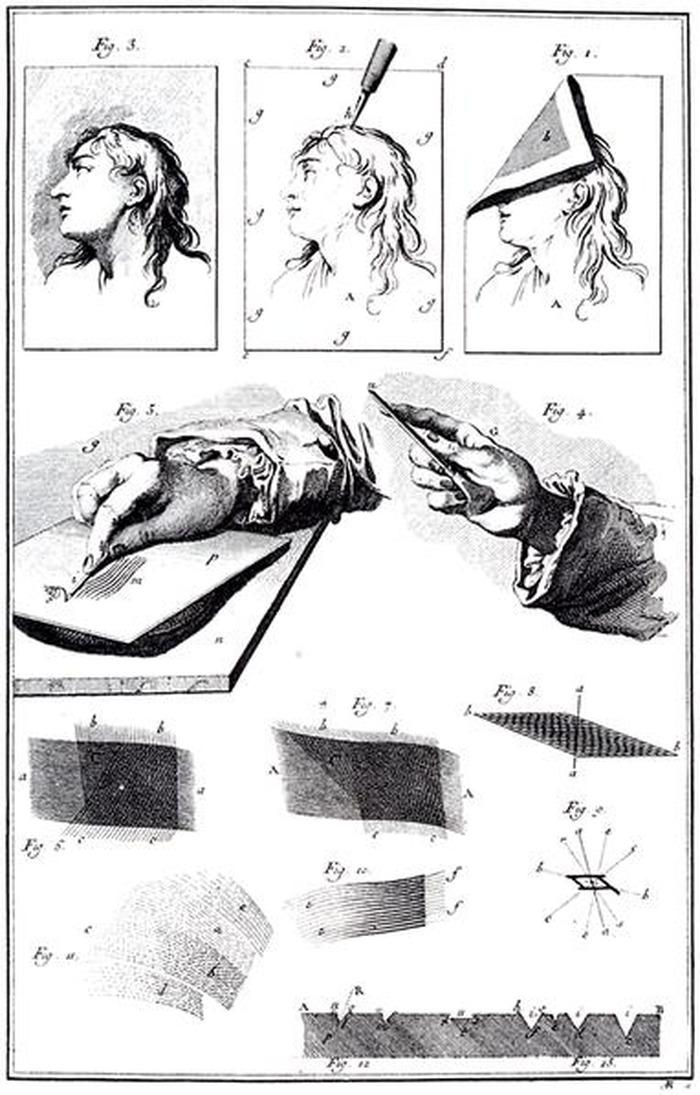 Crédits image : « Gravure en taille-douce », planche III, Gravure et sculpture, volume 4 des planches de L'Encylopédie - Domaine public