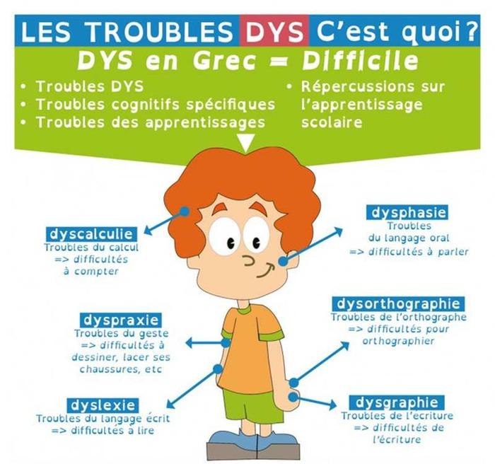 Rencontre Débat sur les DYS et l'enfant