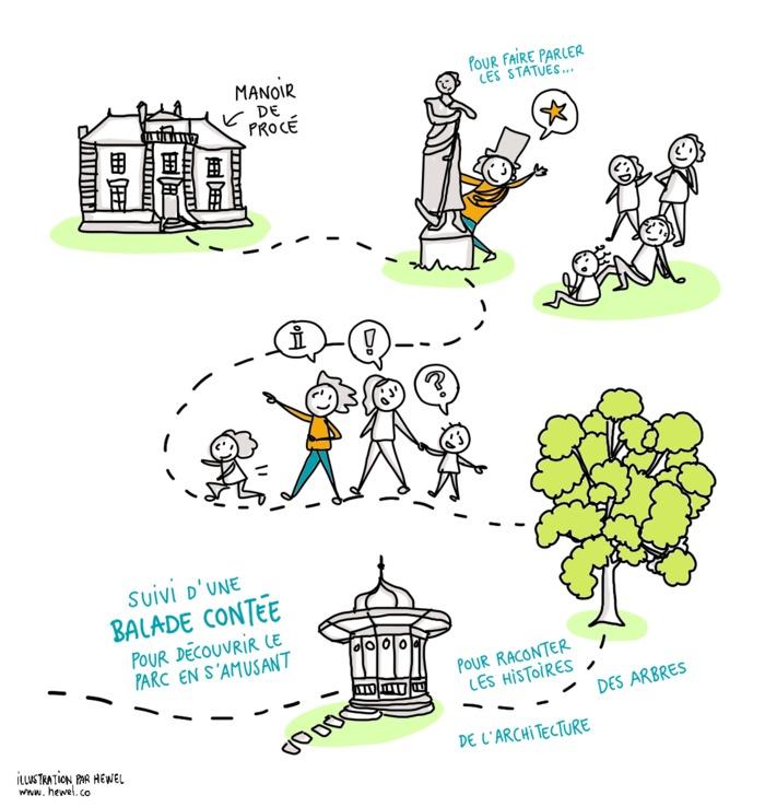 Journées du patrimoine 2020 - Balade contée à la découverte du Parc de Procé